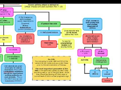 USMLE ALGORITHMS: Asthma Exacerbation